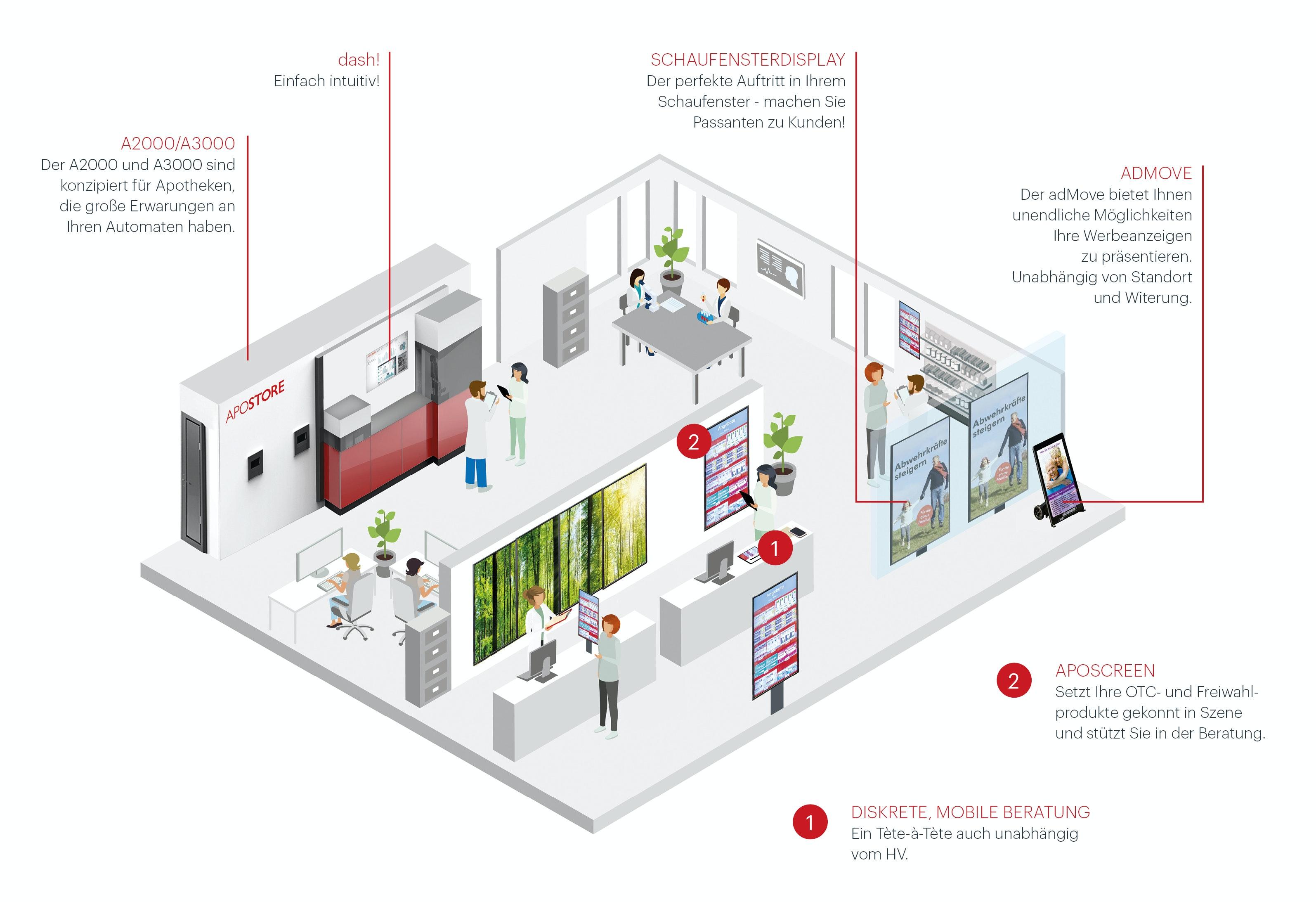 2018 Apostore Illustration Touchpoints Digitale Apotheke Automation 2