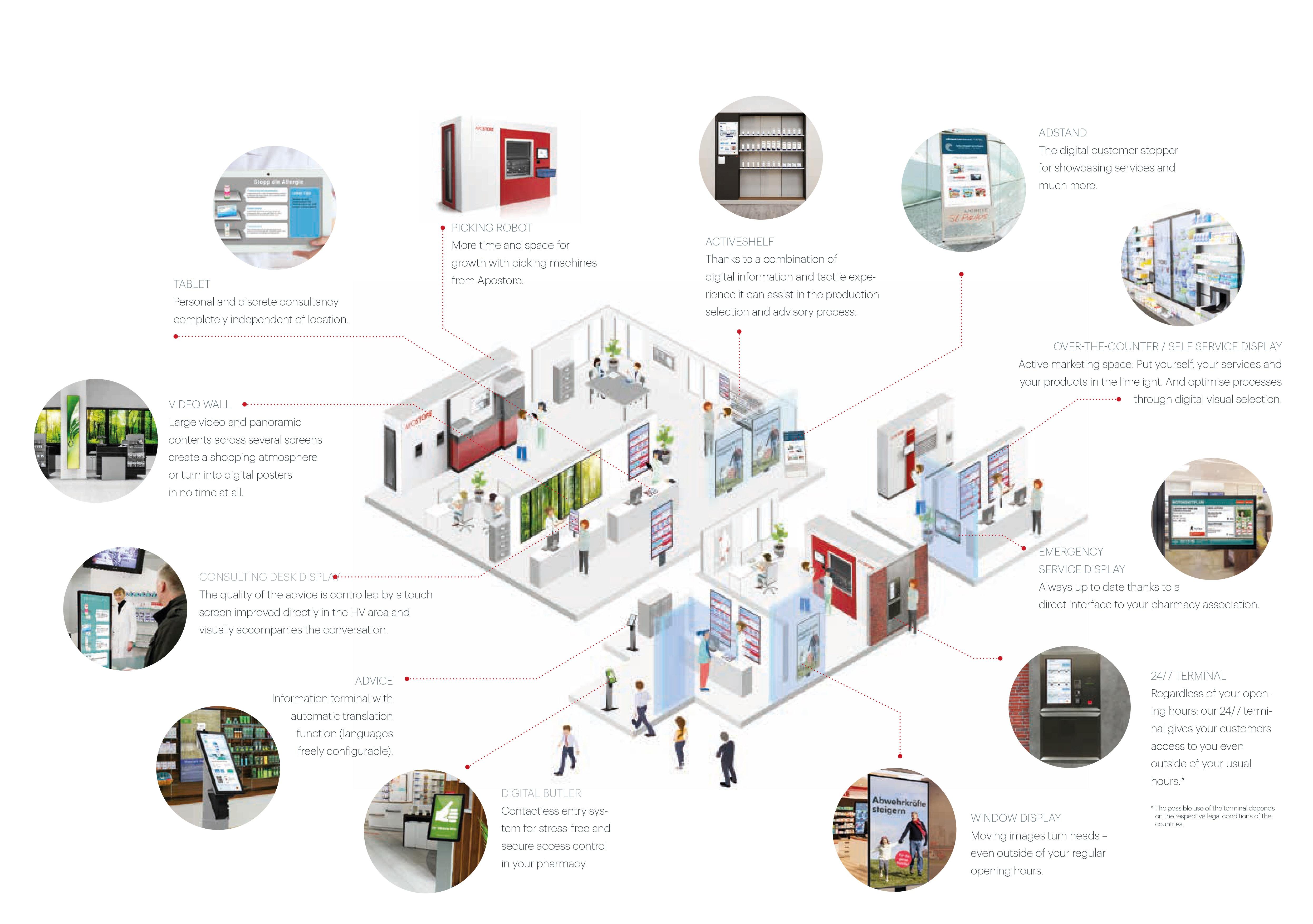 Apostore Pharmacy Screens Digital Solutions Overview EN