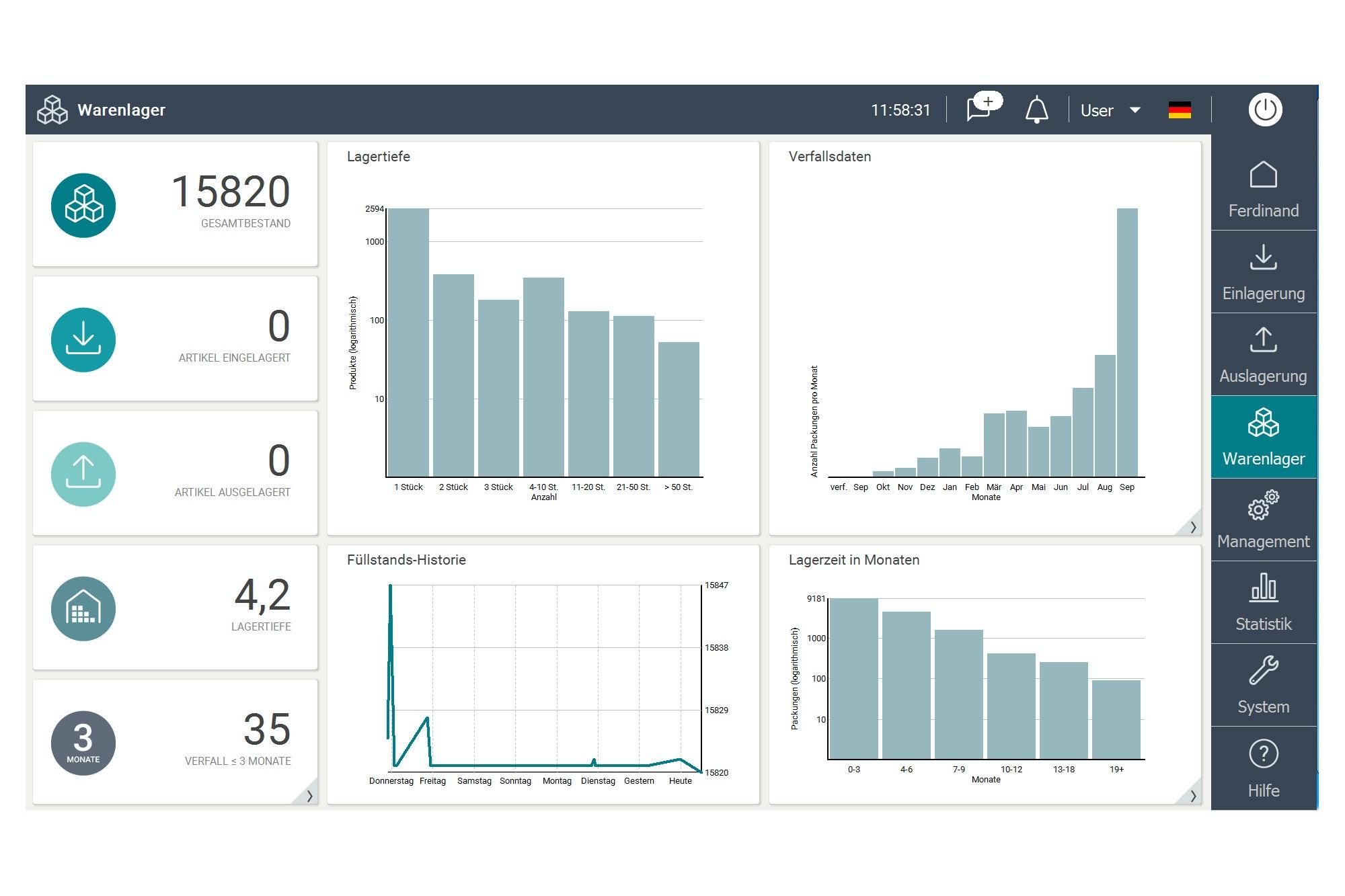 Apostore Screen Software Digitale Loesungen dash Board Statistik Analyse Verfallsdatenkontrolle Uebersicht Warenlager