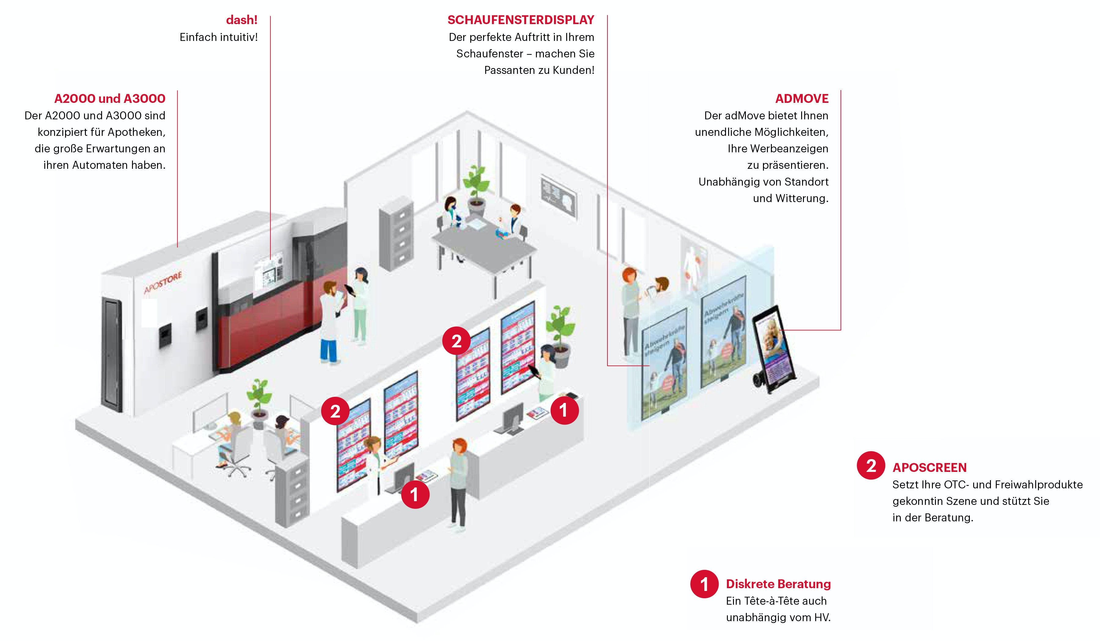 Illustration Screensund Automaten in der Apotheke Apoinsight